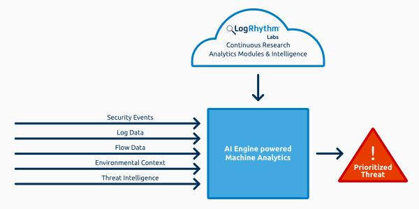 LogRhythm Security Analytics